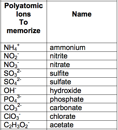 3 build compound names based off the list associate whatever elements is attached to the group ion and name accordingly if the element comes in front - Periodic Table Charges Quiz
