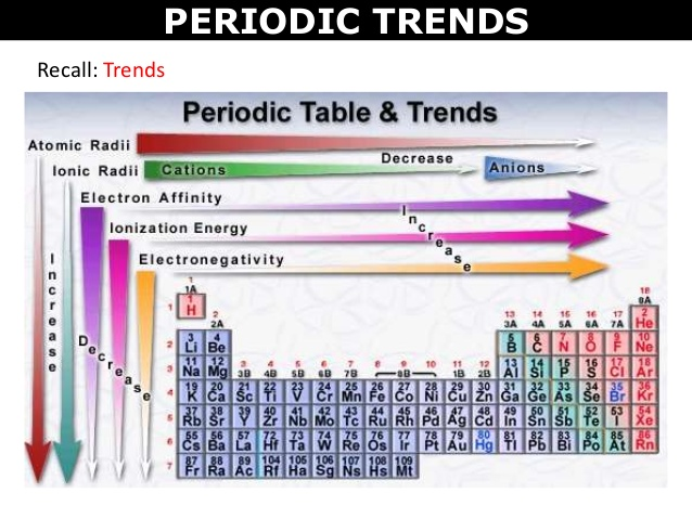 Trends chemistry 10 the size of atoms is usually best described by their radius with the exception of hydrogen with an atomic radius of 011 nanometres or nm urtaz