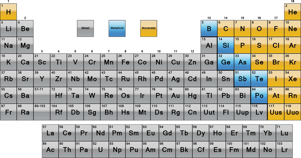 Arranging The Elements Chemistry 10